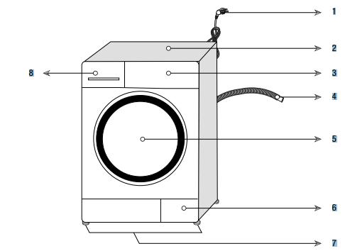 Çamaşır makinesi şeması
